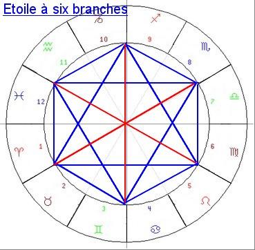 Type étoile à six branches