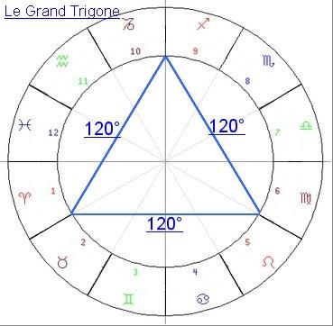 Type Grand Trigone