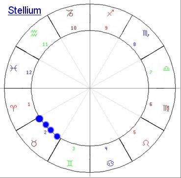 Type Stellium