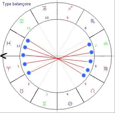 Type balançoire